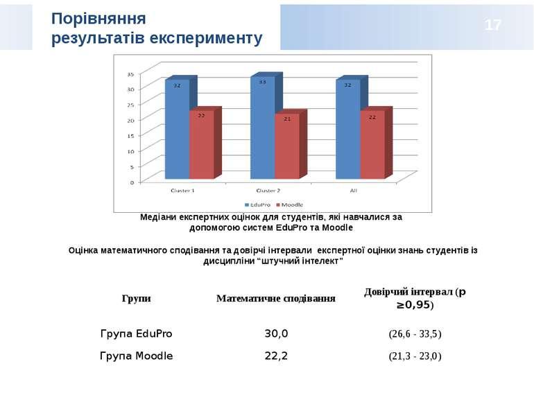 Порівняння результатів експерименту Оцінка математичного сподівання та довірч...