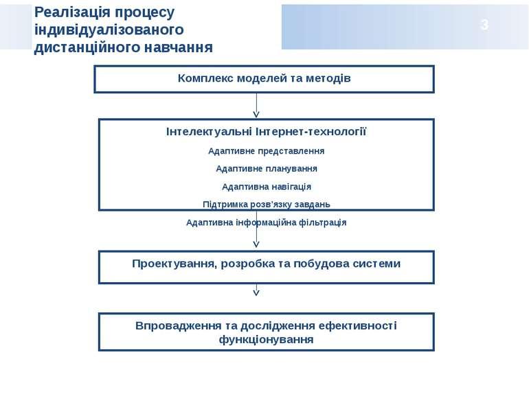 Реалізація процесу індивідуалізованого дистанційного навчання 3 Впровадження ...
