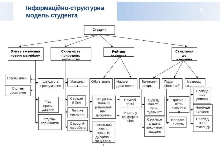 Інформаційно-структурна модель студента 5