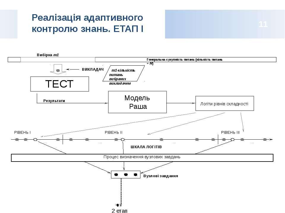 Реалізація адаптивного контролю знань. ЕТАП І 11 2 етап ТЕСТ Генеральна сукуп...
