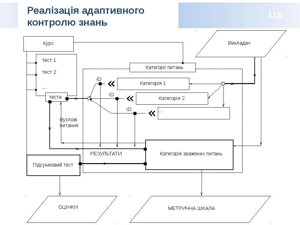 Реалізація адаптивного контролю знань 11b Курс тест 1 тест 2 ... Категорія 1 ...