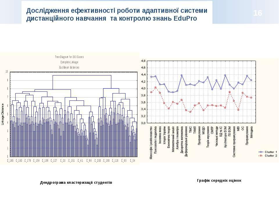 Дендрограма кластеризації студентів Графік середніх оцінок Дослідження ефекти...