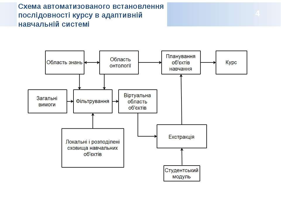 Схема автоматизованого встановлення послідовності курсу в адаптивній навчальн...