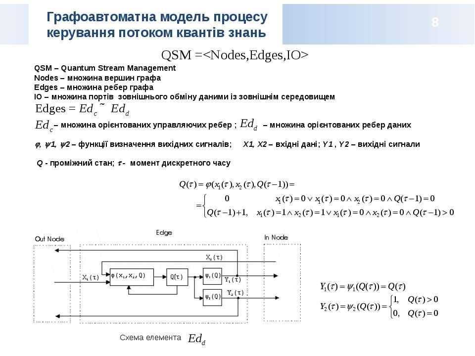 Графоавтоматна модель процесу керування потоком квантів знань QSM – Quantum S...