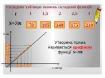 Складемо таблицю значень складеної функції: 70 105 140 175 210 70 105 140 175...