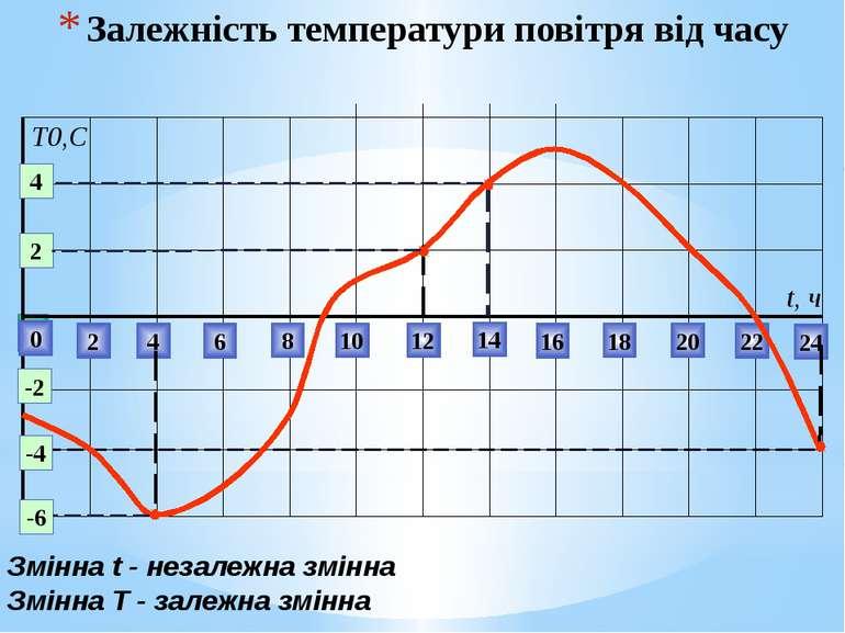 Залежність температури повітря від часу 0 2 4 6 8 10 12 14 22 24 16 18 20 t, ...