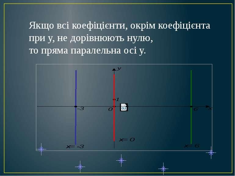 Якщо всі коефіцієнти, окрім коефіцієнта при у, не дорівнюють нулю, то пряма п...