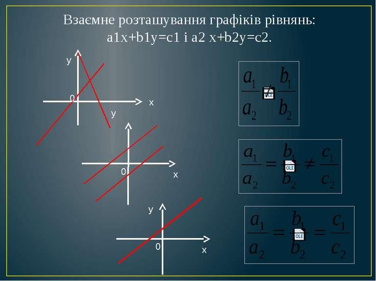Взаємне розташування графіків рівнянь: а1х+b1y=c1 і a2 x+b2y=c2. y y y x 0 x ...