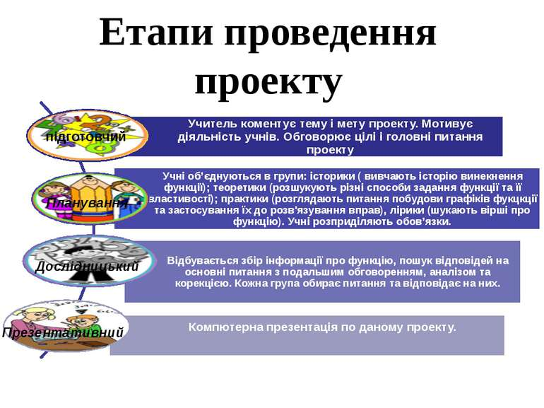 Етапи проведення проекту підготовчий Планування Дослідницький Презентативний