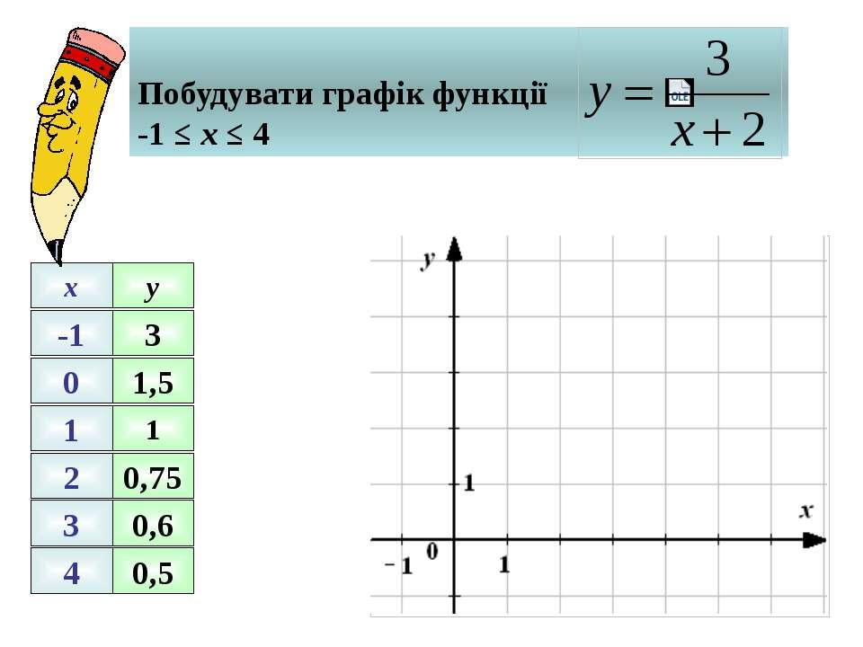 -1 0 1 2 3 4 x y 1 0,75 0,6 0,5 3 1,5 Побудувати графік функції -1 ≤ х ≤ 4