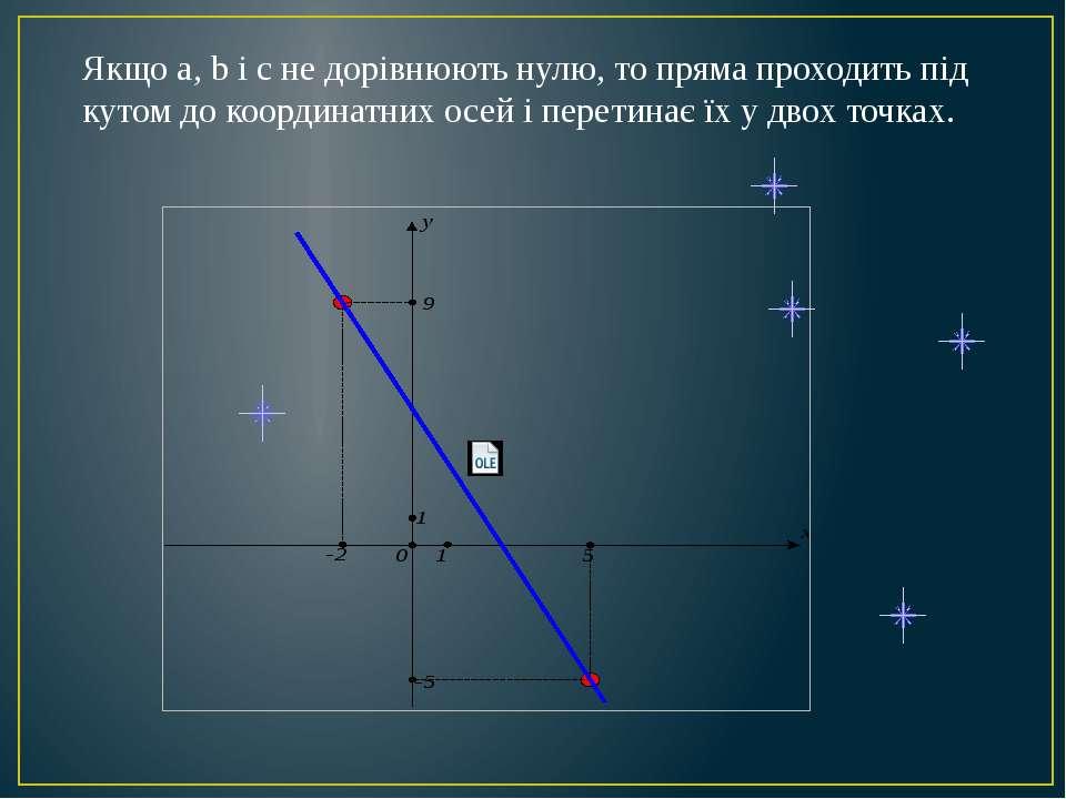 Якщо а, b і с не дорівнюють нулю, то пряма проходить під кутом до координатни...