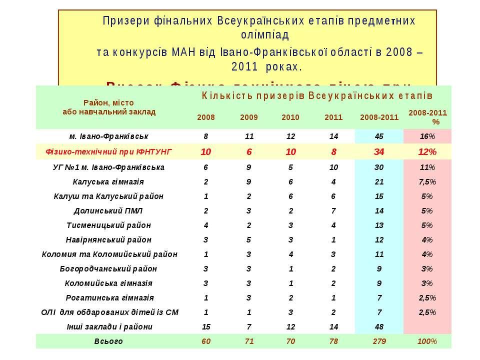 Призери фінальних Всеукраїнських етапів предметних олімпіад та конкурсів МАН ...