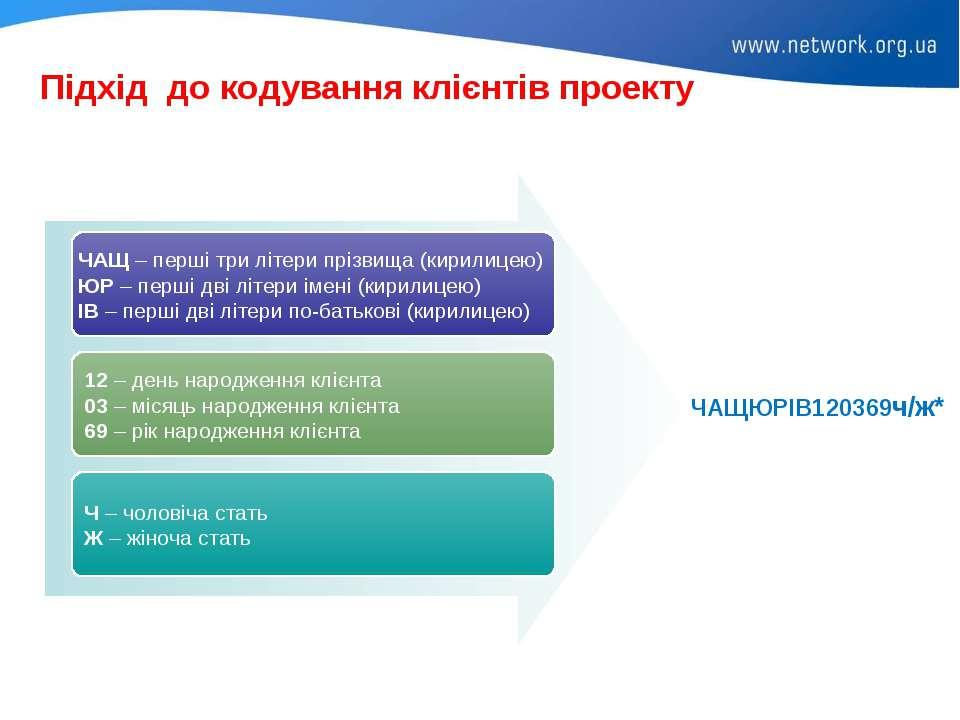 Підхід до кодування клієнтів проекту ЧАЩ – перші три літери прізвища (кирилиц...