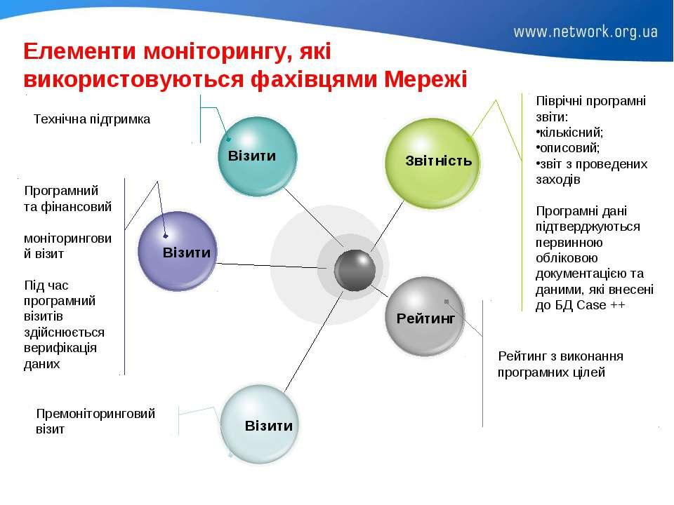 Елементи моніторингу, які використовуються фахівцями Мережі Піврічні програмн...