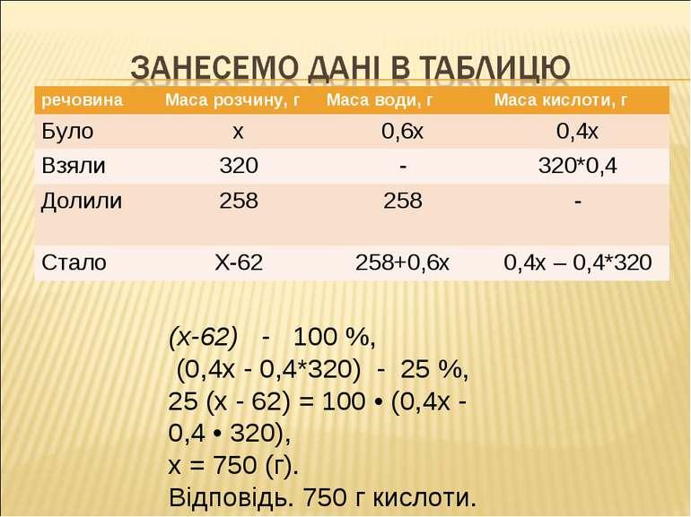 (х-62) - 100 %, (0,4х - 0,4*320) - 25 %, 25 (х - 62) = 100 • (0,4х - 0,4 • 32...