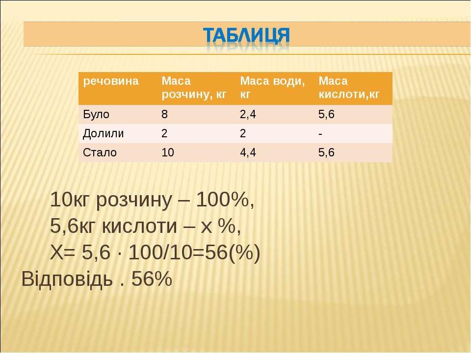 10кг розчину – 100%, 5,6кг кислоти – х %, Х= 5,6 · 100/10=56(%) Відповідь . 5...