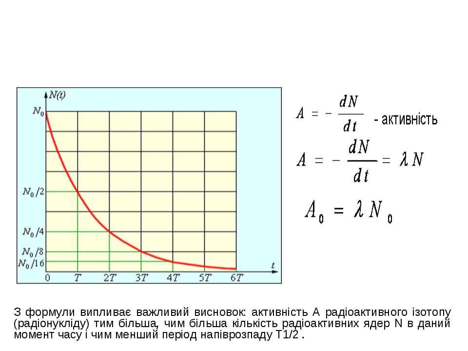 З формули випливає важливий висновок: активність А радіоактивного ізотопу (ра...