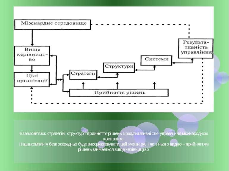 Взаємозв'язок стратегій, структур і прийняття рішень з результативністю управ...