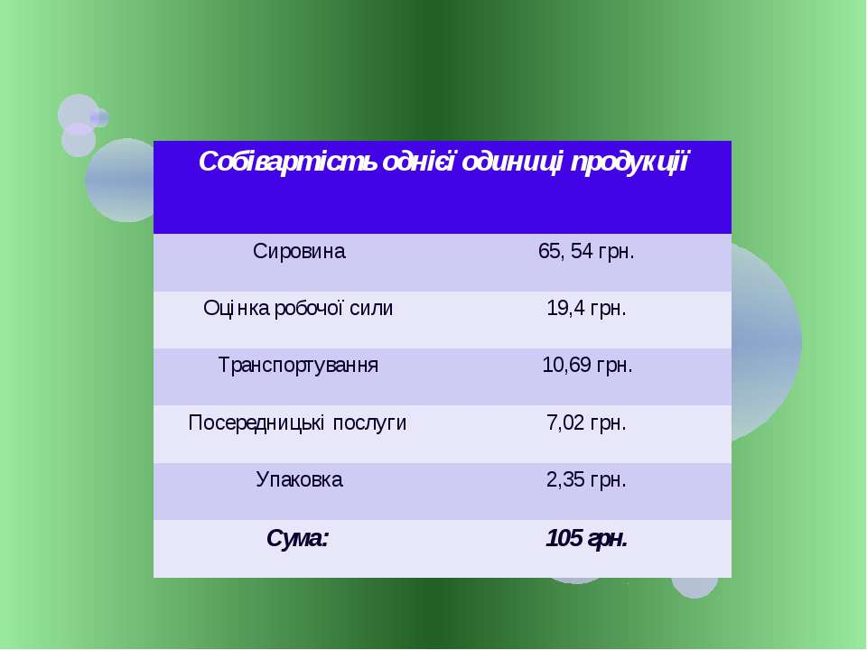 Собівартість однієїодиниці продукції Сировина 65, 54 грн. Оцінкаробочої сили ...