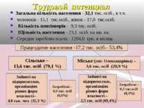 Трудовой потенциал Працездатне населення -17,2 тис. осіб.- 53,4% Сільське – 1...