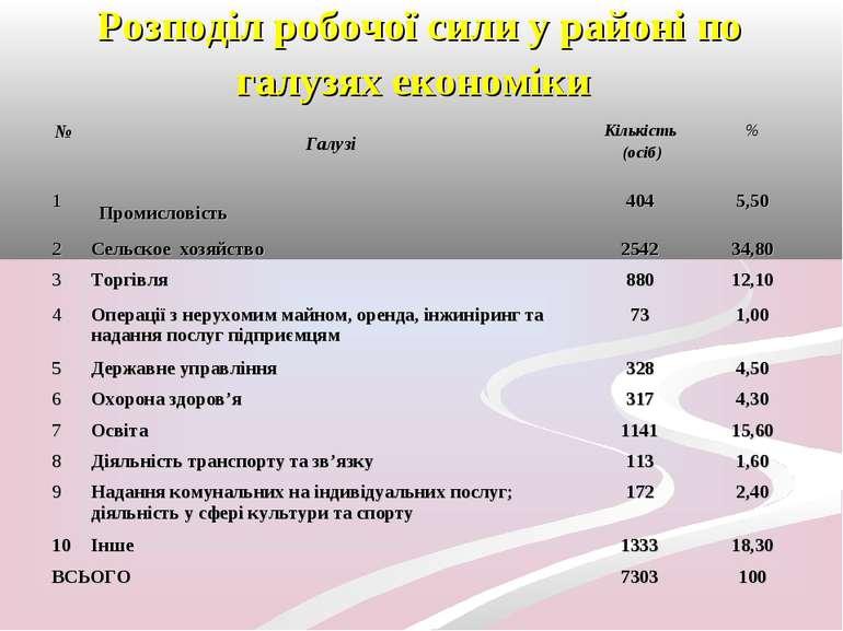 Розподіл робочої сили у районі по галузях економіки № Галузі Кількість (осіб)...