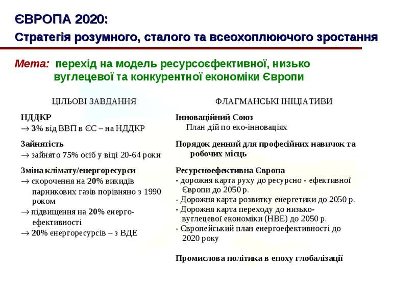 ЄВРОПА 2020: Стратегія розумного, сталого та всеохоплюючого зростання Мета: п...