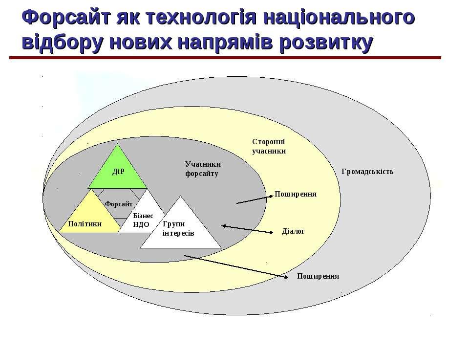 Форсайт як технологія національного відбору нових напрямів розвитку