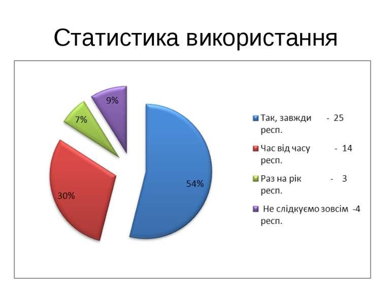 Статистика використання