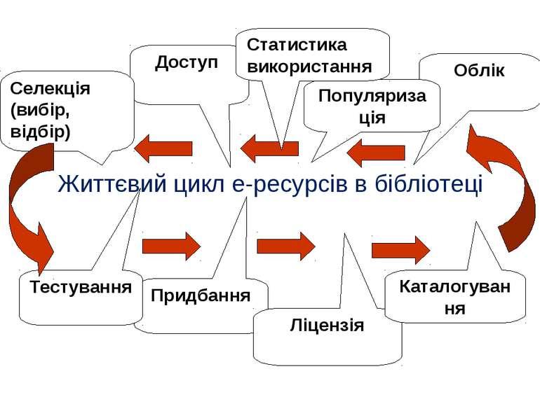 Життєвий цикл е-ресурсів в бібліотеці Облік Популяризація Доступ Селекція (ви...