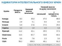 ІНДИКАТОРИ ІНТЕЛЕКТУАЛЬНОГО ВНЕСКУ КРАЇН Н.Шульга, http://nauka.in.ua/news/in...