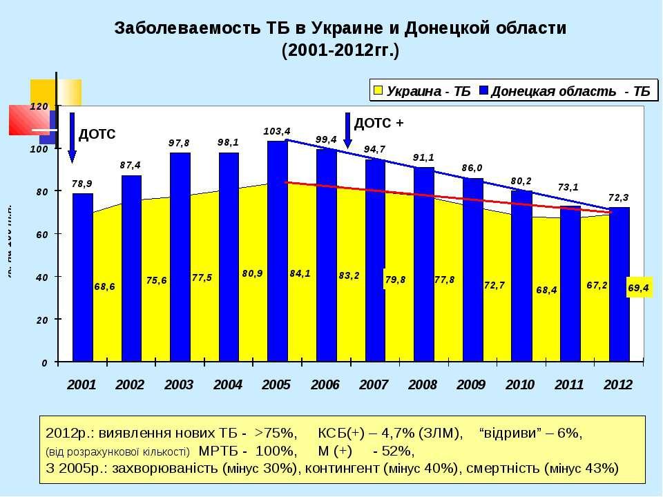 """2012р.: виявлення нових ТБ - >75%, КСБ(+) – 4,7% (ЗЛМ), """"відриви"""" – 6%, (від ..."""