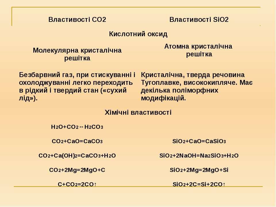 ВластивостіCO2 ВластивостіSiO2 Кислотний оксид Молекулярна кристалічна решітк...