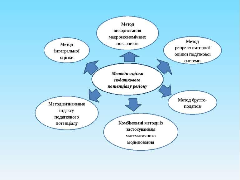 Метод інтегральної оцінки Метод репрезентативної оцінки податкової системи Ме...