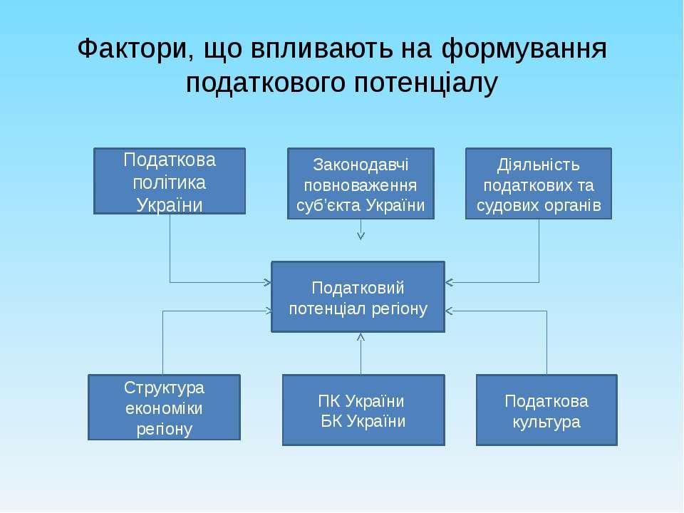 Фактори, що впливають на формування податкового потенціалу Податковий потенці...