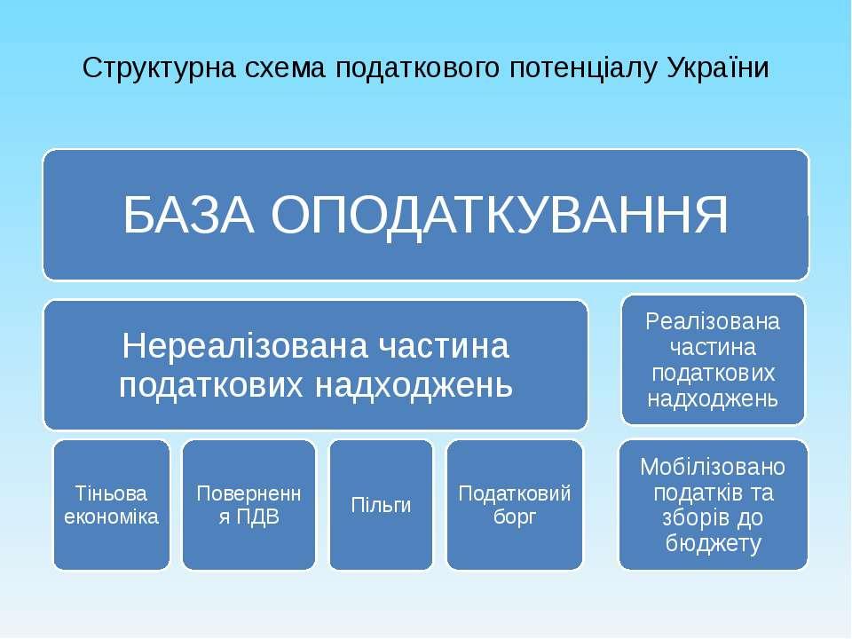 Структурна схема податкового потенціалу України