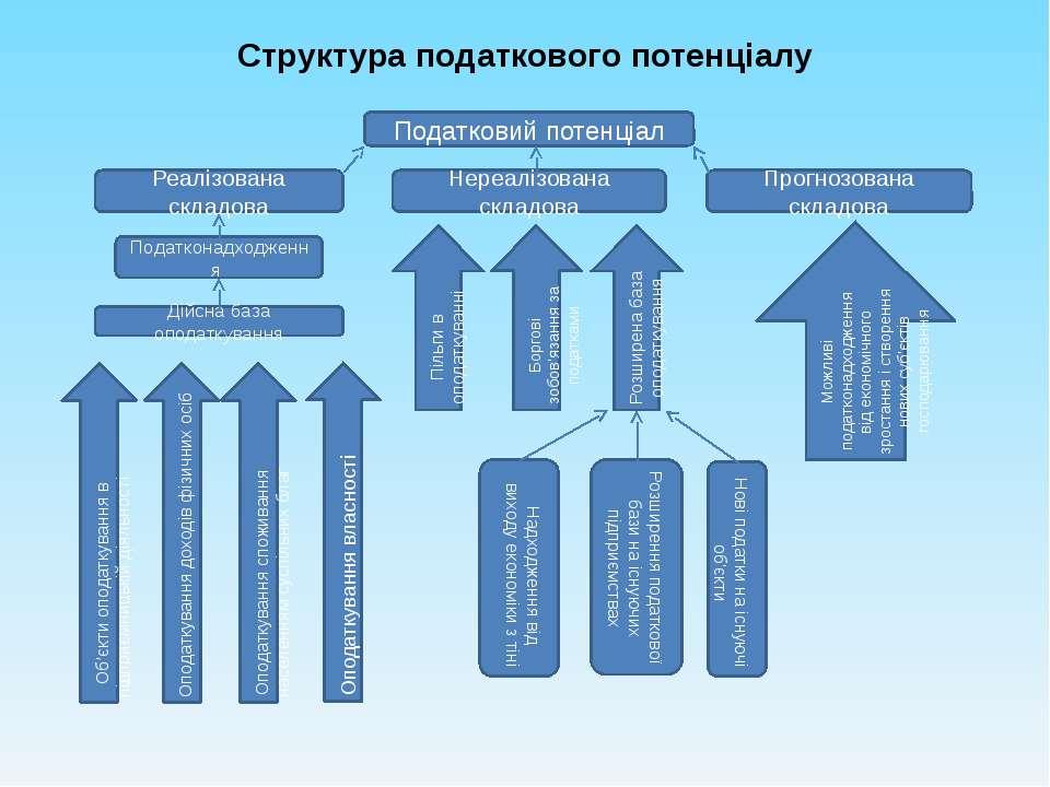 Структура податкового потенціалу Податковий потенціал Реалізована складова Не...