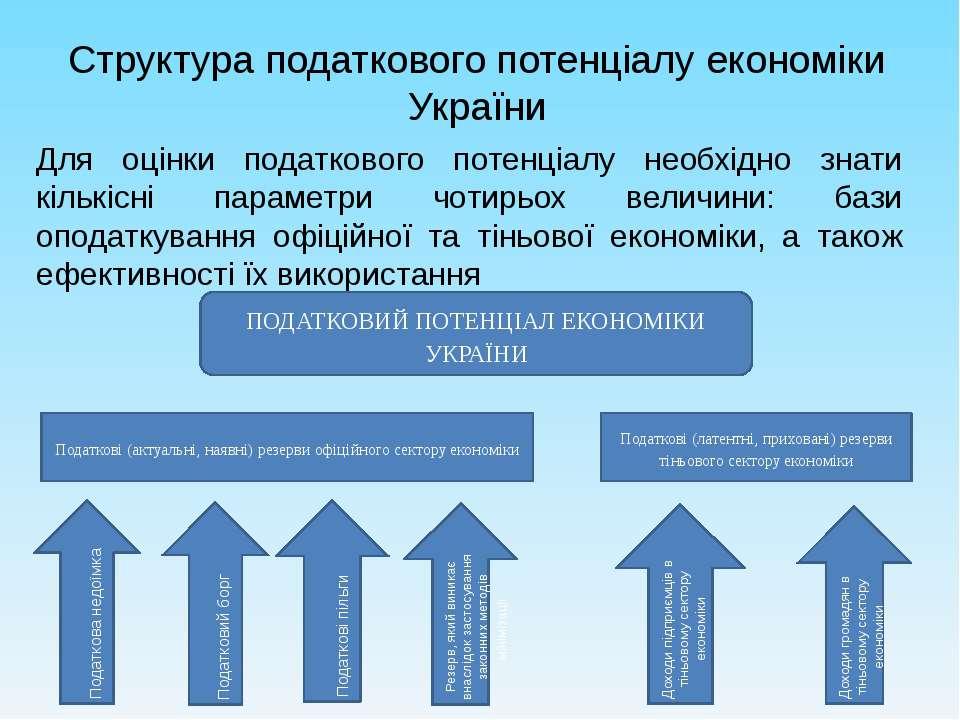 Структура податкового потенціалу економіки України Для оцінки податкового пот...