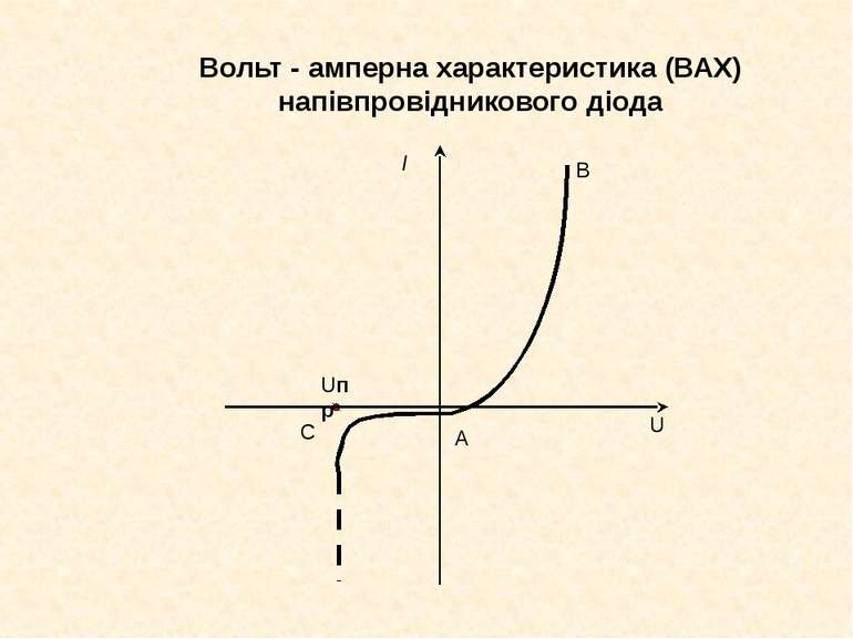 Вольт - амперна характеристика (ВАХ) напівпровідникового діода В А Uпр С I U