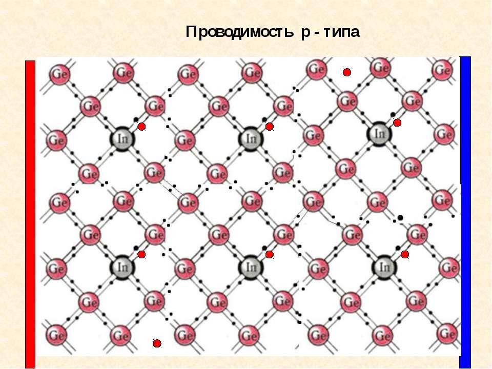 Проводимость p - типа
