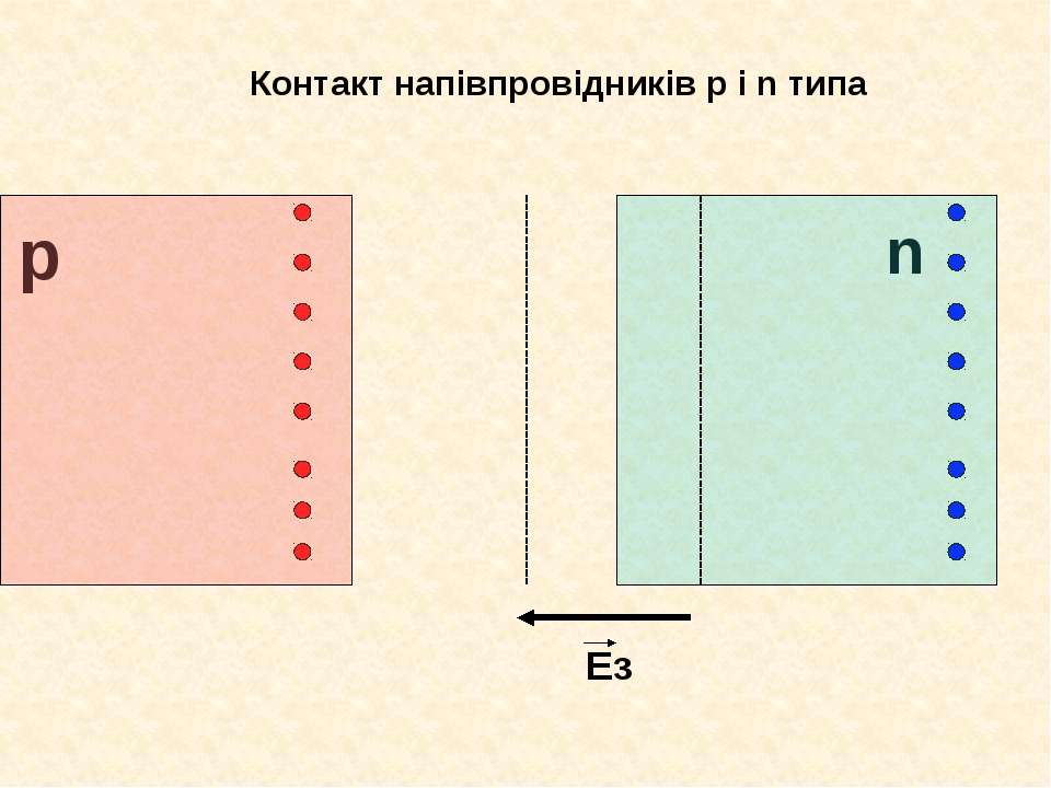 Контакт напівпровідників р і n типа p n