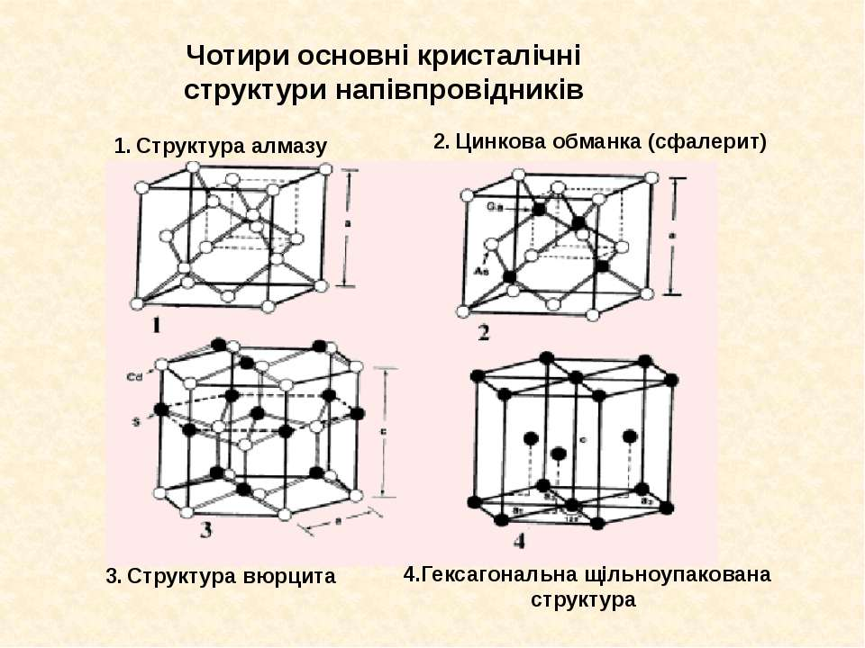 Чотири основні кристалічні структури напівпровідників 1. Структура алмазу 2. ...