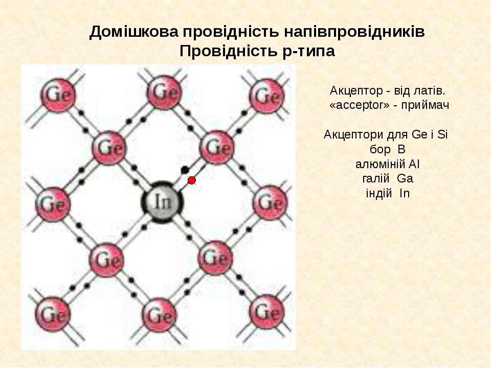 Домішкова провідність напівпровідників Провідність p-типа Акцептор - від латі...