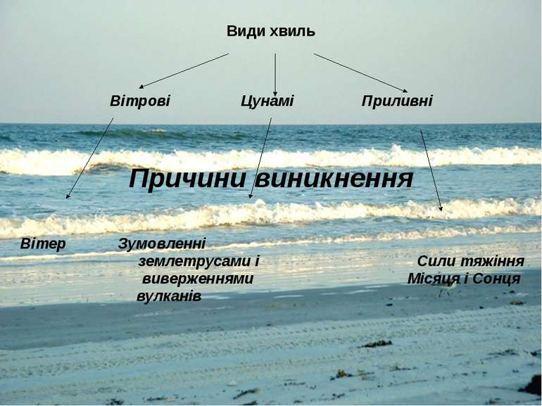 Види хвиль Вітрові Цунамі Приливні Причини виникнення Вітер Зумовленні землет...