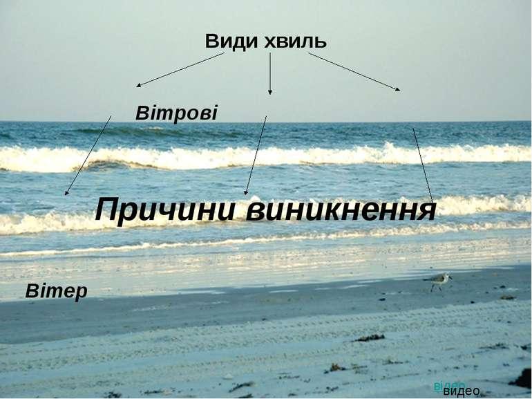 Види хвиль Вітрові Причини виникнення Вітер відео видео