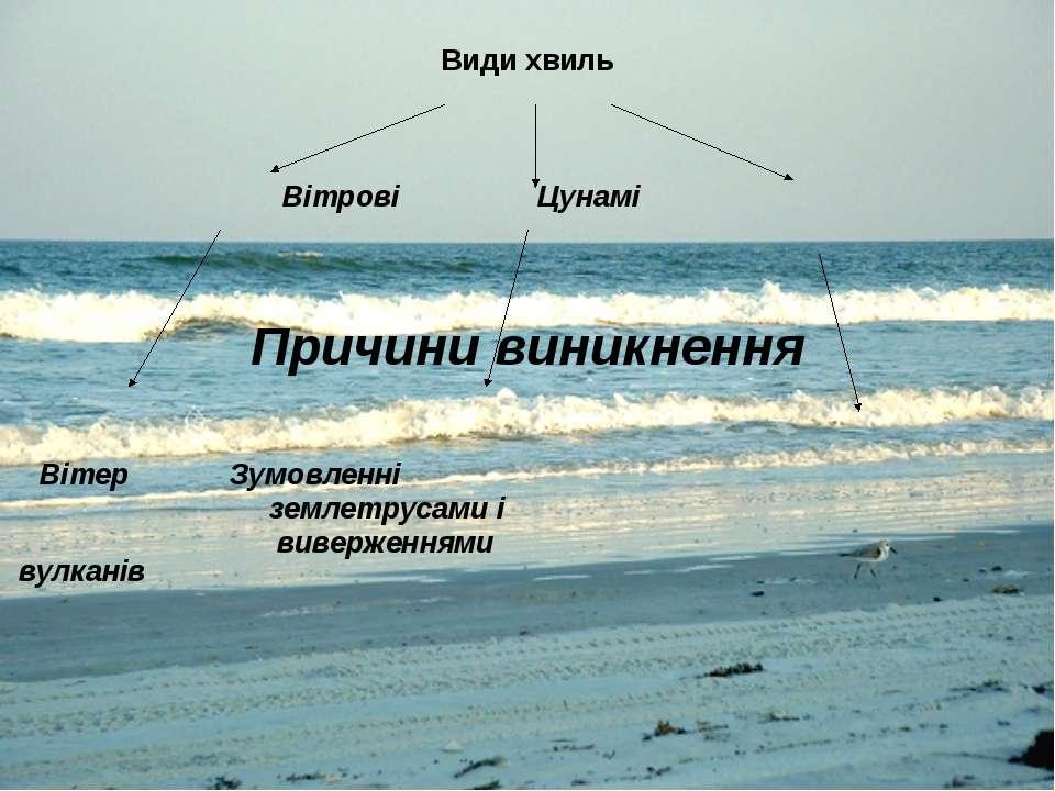 Види хвиль Вітрові Цунамі Причини виникнення Вітер Зумовленні землетрусами і ...