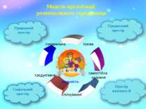 Модель організації розвивального середовища діяльність