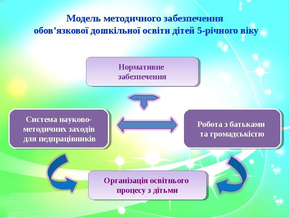 Модель методичного забезпечення обов'язкової дошкільної освіти дітей 5-річног...