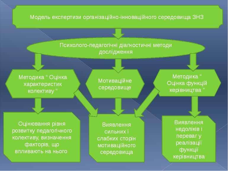 щ Модель експертизи організаційно-інноваційного середовища ЗНЗ Психолого-педа...