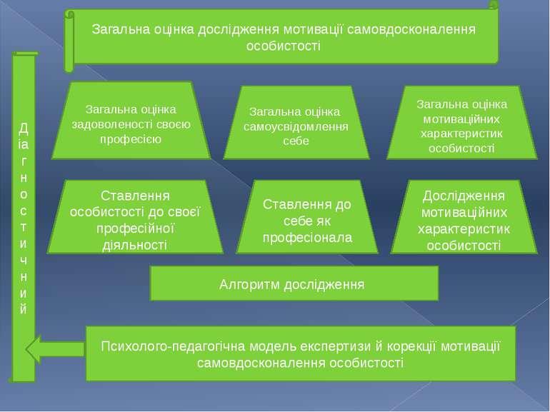 Загальна оцінка дослідження мотивації самовдосконалення особистості Д іагност...