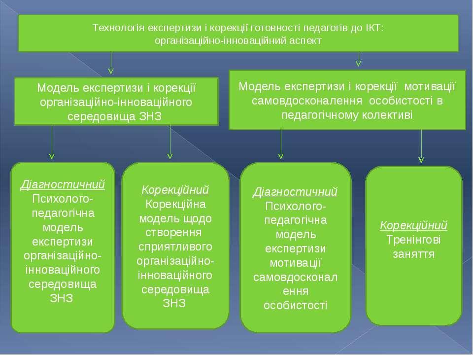 д Технологія експертизи і корекції готовності педагогів до ІКТ: організаційно...